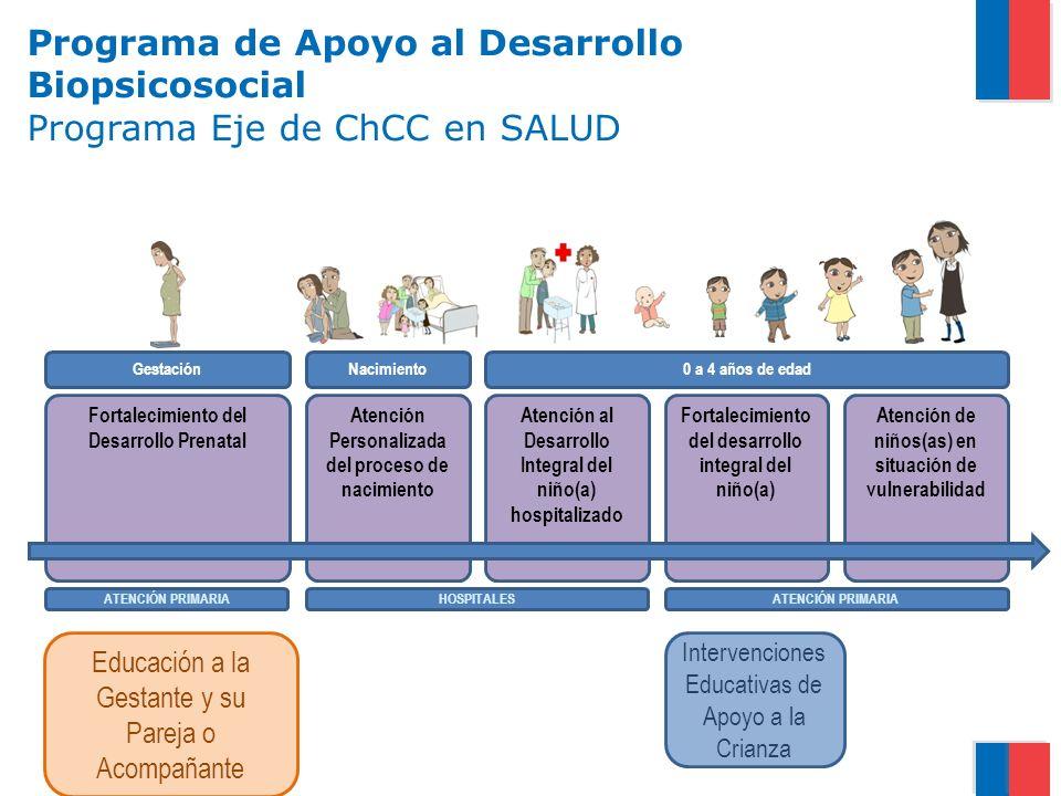 Programa de Apoyo al Desarrollo Biopsicosocial Programa Eje de ChCC en SALUD Atención de niños(as) en situación de vulnerabilidad Fortalecimiento del desarrollo integral del niño(a) Atención al Desarrollo Integral del niño(a) hospitalizado Atención Personalizada del proceso de nacimiento Fortalecimiento del Desarrollo Prenatal GestaciónNacimiento0 a 4 años de edad ATENCIÓN PRIMARIA HOSPITALES Educación a la Gestante y su Pareja o Acompañante Intervenciones Educativas de Apoyo a la Crianza