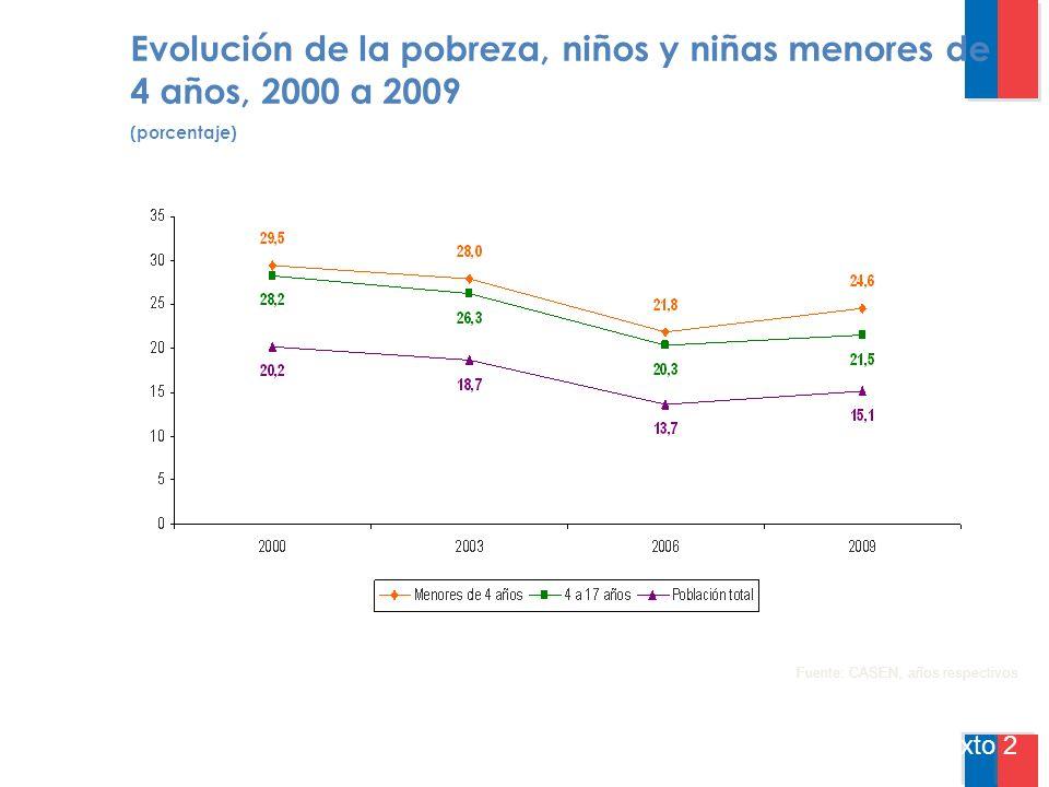 Texto 2 Fuente: CASEN, años respectivos Evolución de la pobreza, niños y niñas menores de 4 años, 2000 a 2009 (porcentaje)