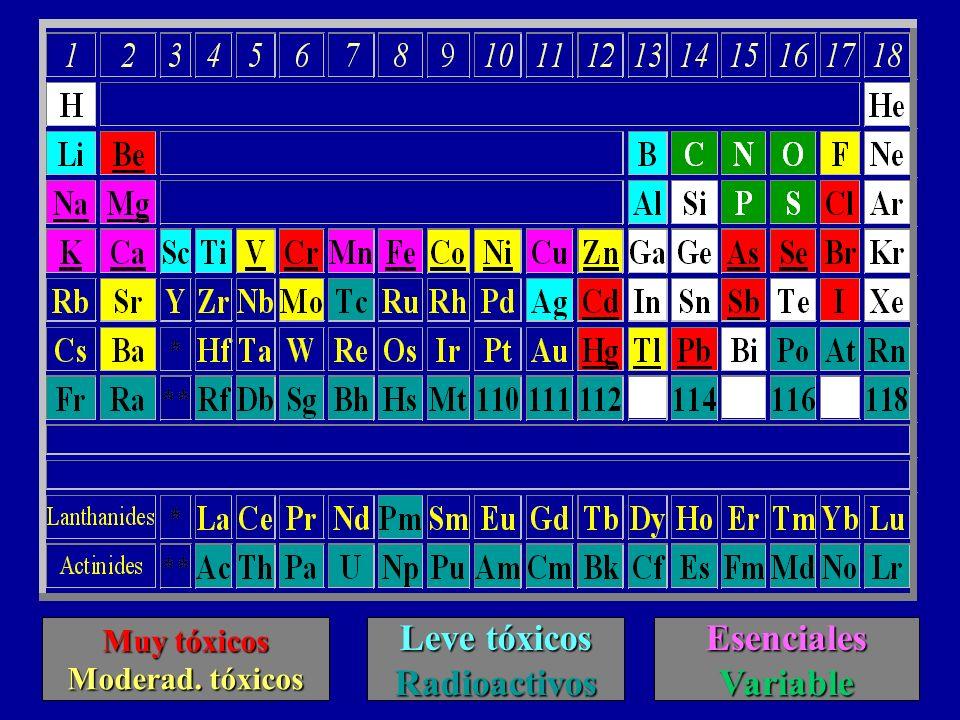 Indispensables Electrolitos: –Sodio –Potasio –Magnesio –Calcio –Fósforo (como Fosfatos) Gases: –Oxígeno y Nitrógeno Toda la materia en el planeta está compuesta por 92 elementos naturales y 17 elementos sintéticos