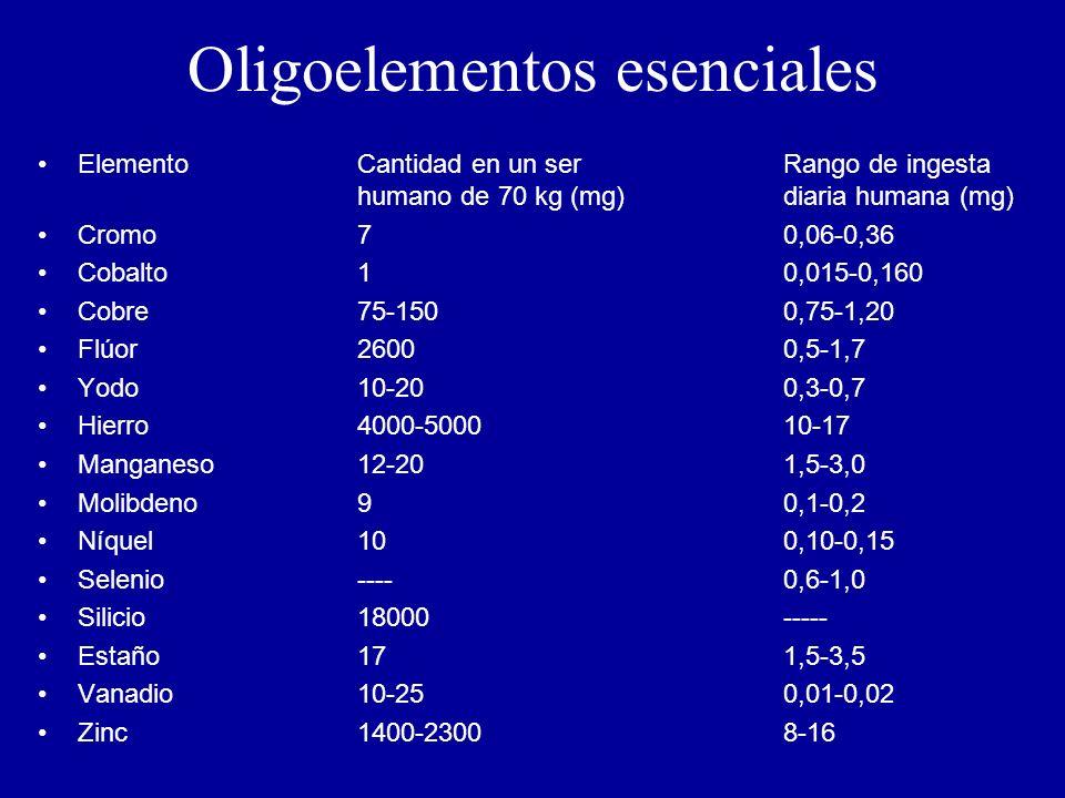 Oligoelementos esenciales ElementoCantidad en un serRango de ingesta humano de 70 kg (mg)diaria humana (mg) Cromo70,06-0,36 Cobalto10,015-0,160 Cobre75-1500,75-1,20 Flúor26000,5-1,7 Yodo10-200,3-0,7 Hierro4000-500010-17 Manganeso12-201,5-3,0 Molibdeno90,1-0,2 Níquel100,10-0,15 Selenio----0,6-1,0 Silicio18000----- Estaño171,5-3,5 Vanadio10-250,01-0,02 Zinc1400-23008-16