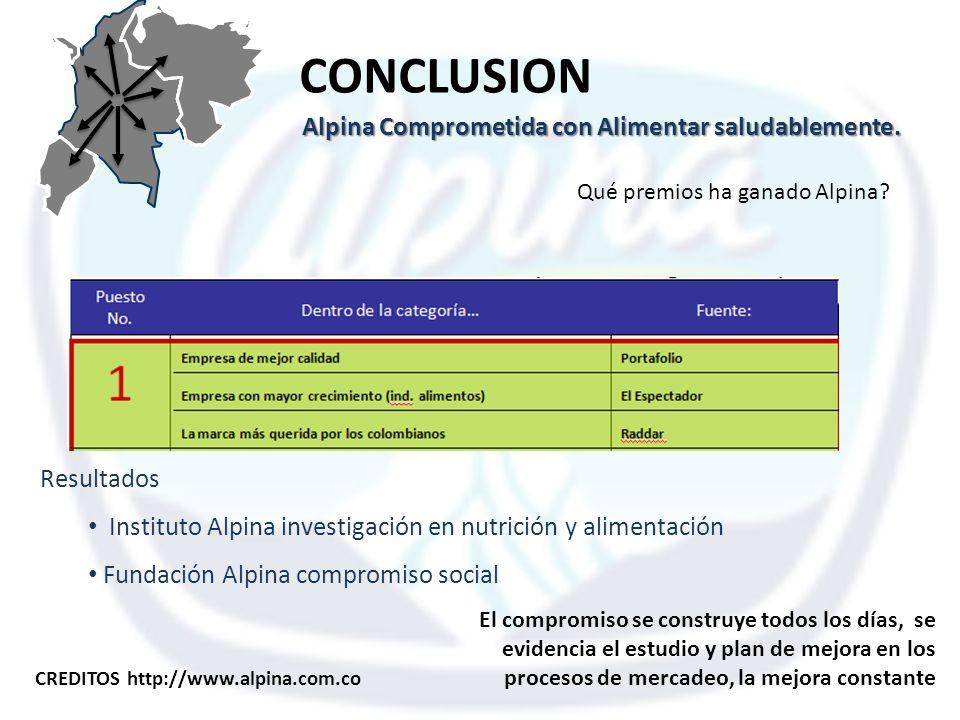 CONCLUSION Resultados Instituto Alpina investigación en nutrición y alimentación Fundación Alpina compromiso social Qué premios ha ganado Alpina? Alpi