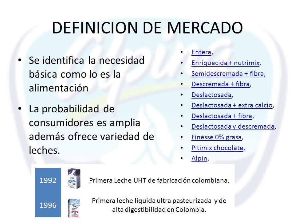 DEFINICION DE MERCADO Se identifica la necesidad básica como lo es la alimentación La probabilidad de consumidores es amplia además ofrece variedad de