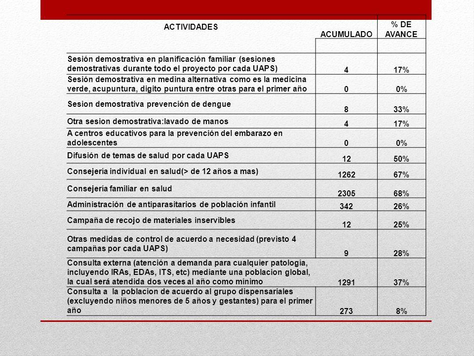 ACTIVIDADES ACUMULADO % DE AVANCE Sesión demostrativa en planificación familiar (sesiones demostrativas durante todo el proyecto por cada UAPS) 417% S
