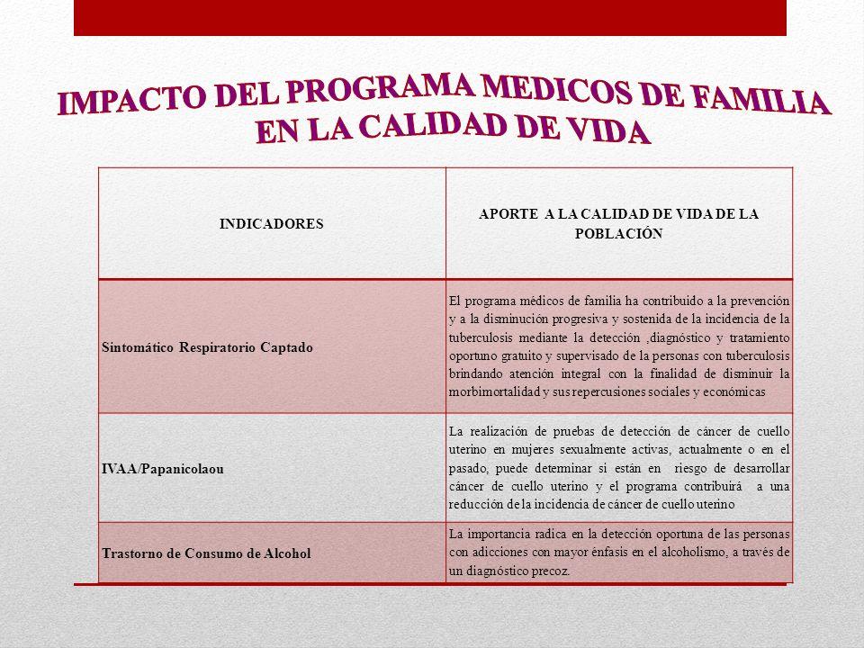 INDICADORES APORTE A LA CALIDAD DE VIDA DE LA POBLACIÓN Sintomático Respiratorio Captado El programa médicos de familia ha contribuido a la prevención