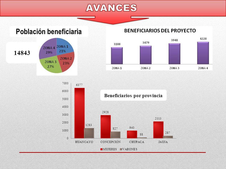 Beneficiarios por provincia Población beneficiaria 14843