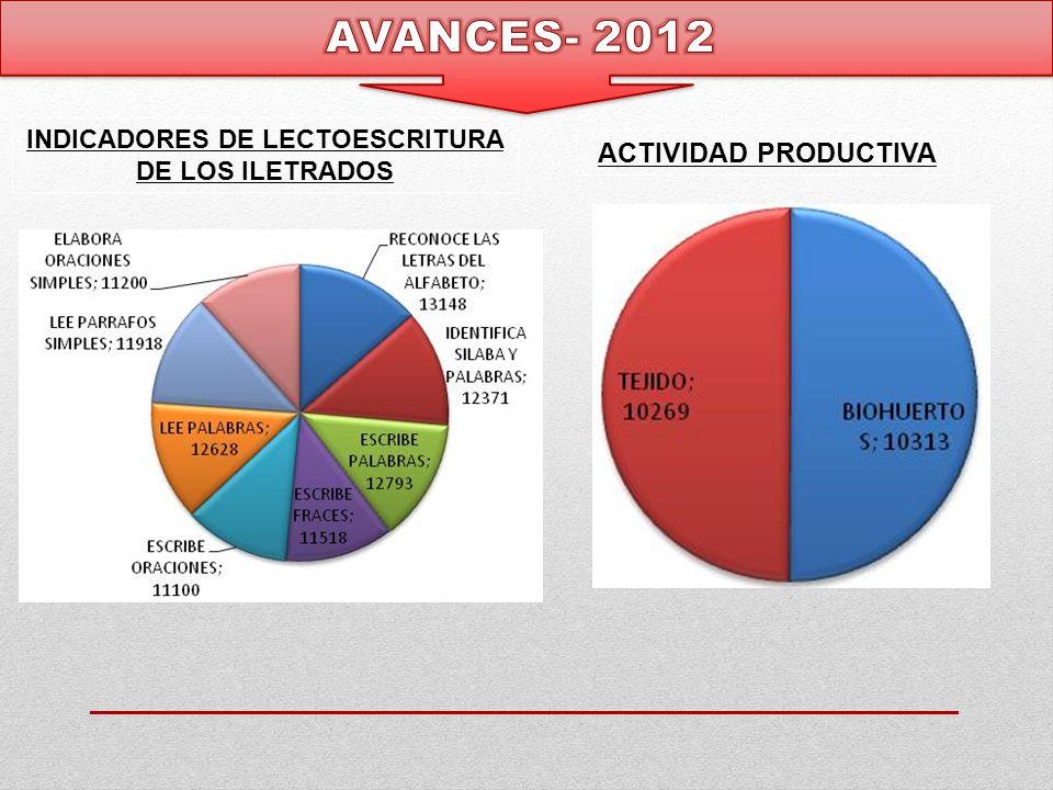 INDICADORES DE LECTOESCRITURA DE LOS ILETRADOS ACTIVIDAD PRODUCTIVA