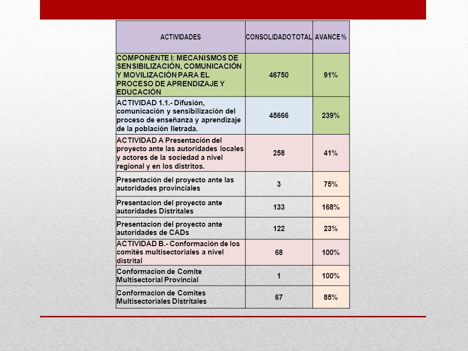 ACTIVIDADESCONSOLIDADO TOTALAVANCE % COMPONENTE I: MECANISMOS DE SENSIBILIZACIÓN, COMUNICACIÓN Y MOVILIZACIÓN PARA EL PROCESO DE APRENDIZAJE Y EDUCACI