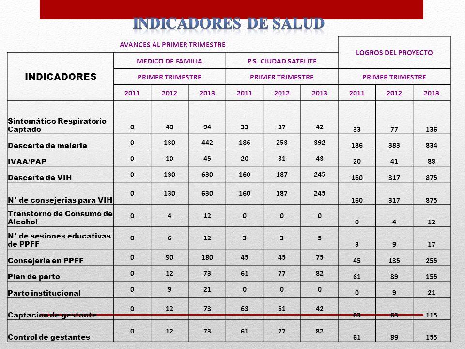AVANCES AL PRIMER TRIMESTRE LOGROS DEL PROYECTO INDICADORES MEDICO DE FAMILIAP.S. CIUDAD SATELITE PRIMER TRIMESTRE 20112012201320112012201320112012201