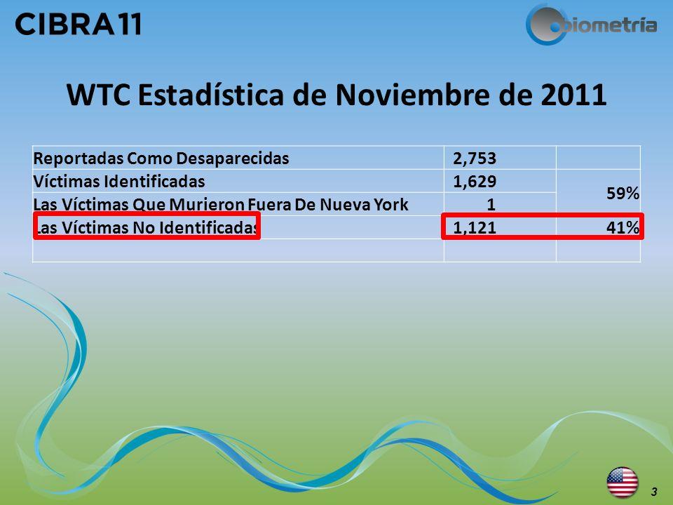 WTC Estadística de Noviembre de 2011 3 Reportadas Como Desaparecidas 2,753 Víctimas Identificadas 1,629 59% Las Víctimas Que Murieron Fuera De Nueva Y