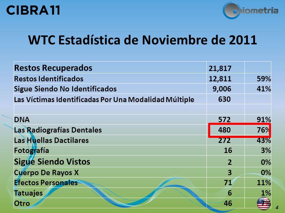 WTC Estadística de Noviembre de 2011 4 Restos Recuperados 21,817 Restos Identificados 12,81159% Sigue Siendo No Identificados 9,00641% Las Víctimas Id