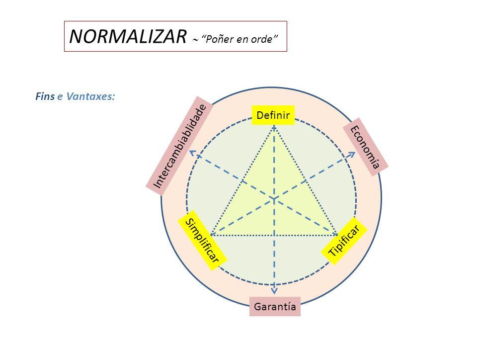 NORMALIZAR Poñer en orde Definir Simplificar Tipificar Garantía Economía Intercambiablidade Fins e Vantaxes:
