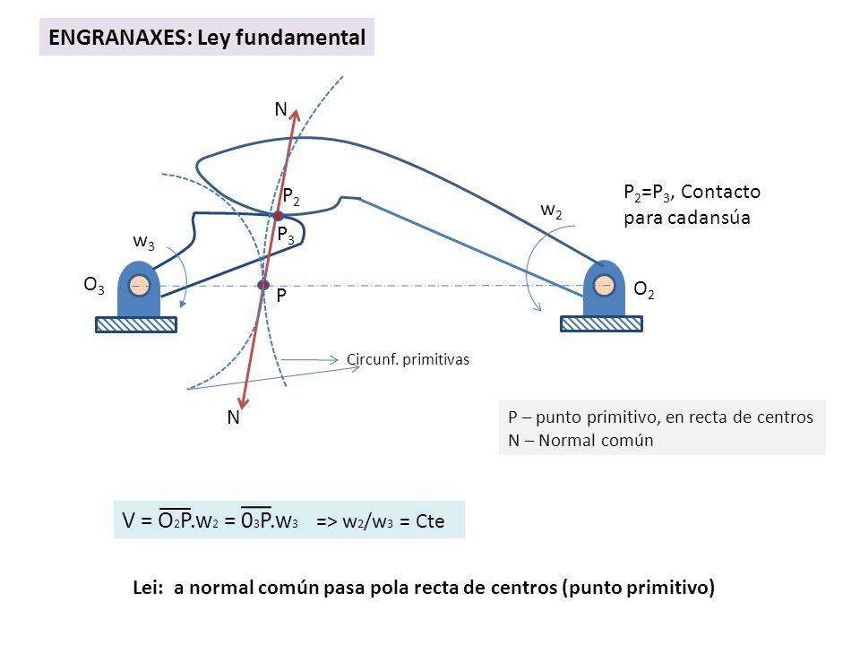 N N O2O2 O3O3 P3P3 P2P2 P 2 =P 3, Contacto para cadansúa P P – punto primitivo, en recta de centros N – Normal común ENGRANAXES: Ley fundamental w2w2