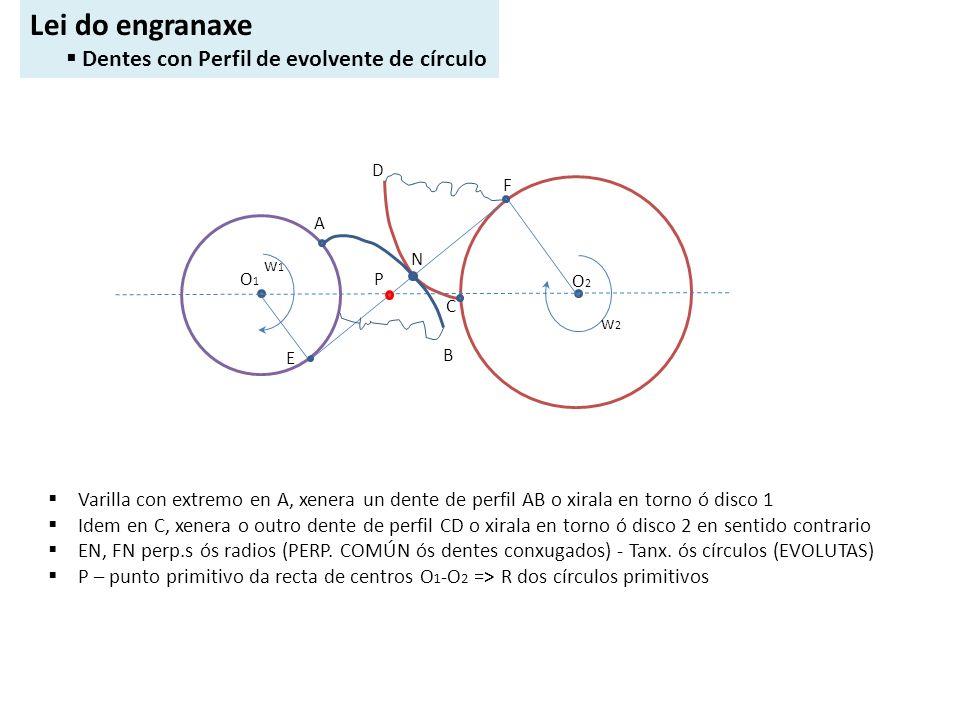 CVCV A B C D Lei do engranaxe Dentes con Perfil de evolvente de círculo Varilla con extremo en A, xenera un dente de perfil AB o xirala en torno ó dis