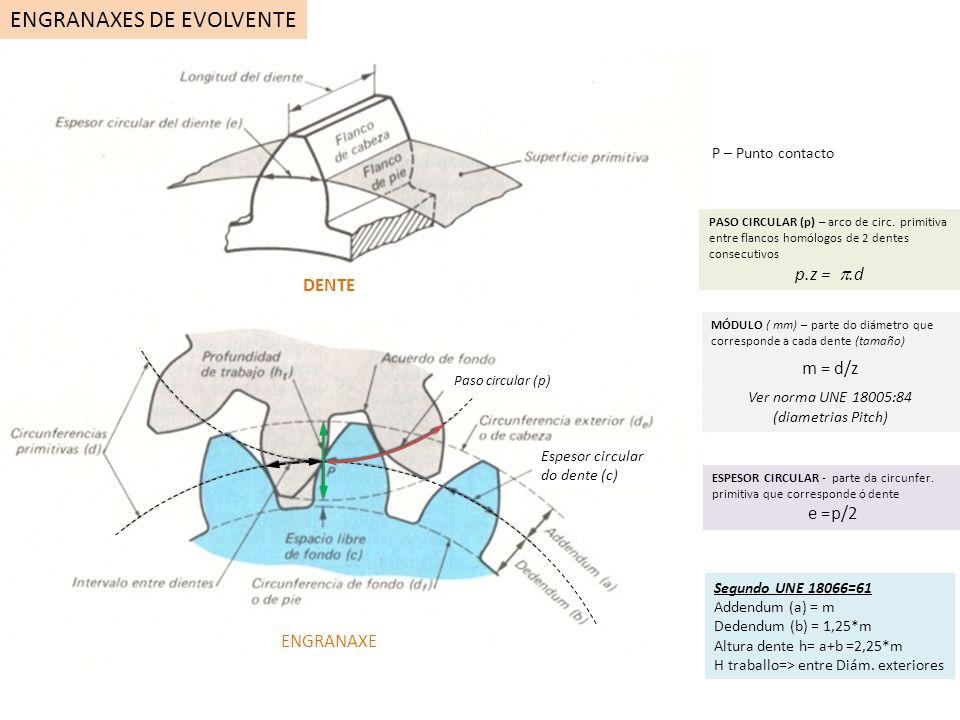 DENTE ENGRANAXE Paso circular (p) PASO CIRCULAR (p) – arco de circ. primitiva entre flancos homólogos de 2 dentes consecutivos p.z =.d MÓDULO ( mm) –