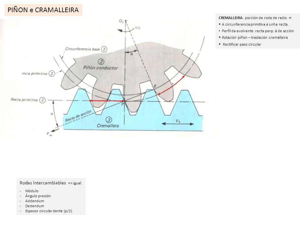 PIÑON e CRAMALLEIRA CREMALLEIRA: porción de roda de radio A circunferencia primitiva é unha recta. Perfil da evolvente: recta perp. á de acción Rotací