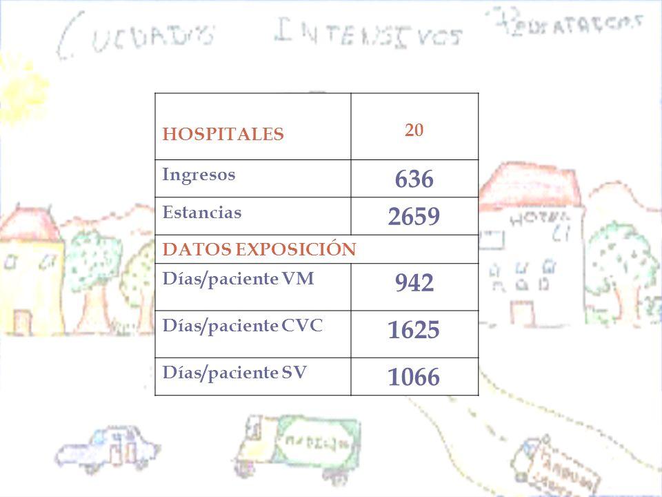 Tasa IU-SU: 6,5/1000 días SU Tasa NAVM: 7,4/1000 días VM Tasa BRC: 5,5/1000 días CVC Tipo de IN- Tasas