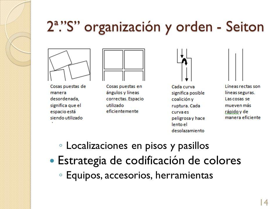 2ª.S organización y orden - Seiton Estrategia de pintura Localizaciones en pisos y pasillos Estrategia de codificación de colores Equipos, accesorios,