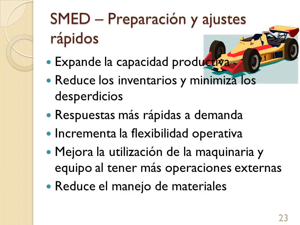 SMED – Preparación y ajustes rápidos Expande la capacidad productiva Reduce los inventarios y minimiza los desperdicios Respuestas más rápidas a deman