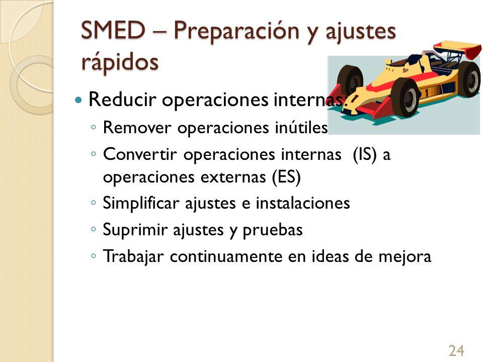SMED – Preparación y ajustes rápidos Reducir operaciones internas: Remover operaciones inútiles Convertir operaciones internas (IS) a operaciones exte