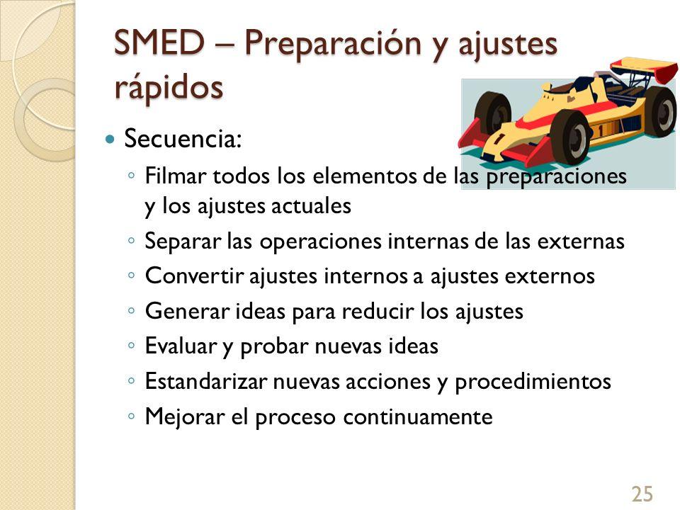 SMED – Preparación y ajustes rápidos Secuencia: Filmar todos los elementos de las preparaciones y los ajustes actuales Separar las operaciones interna