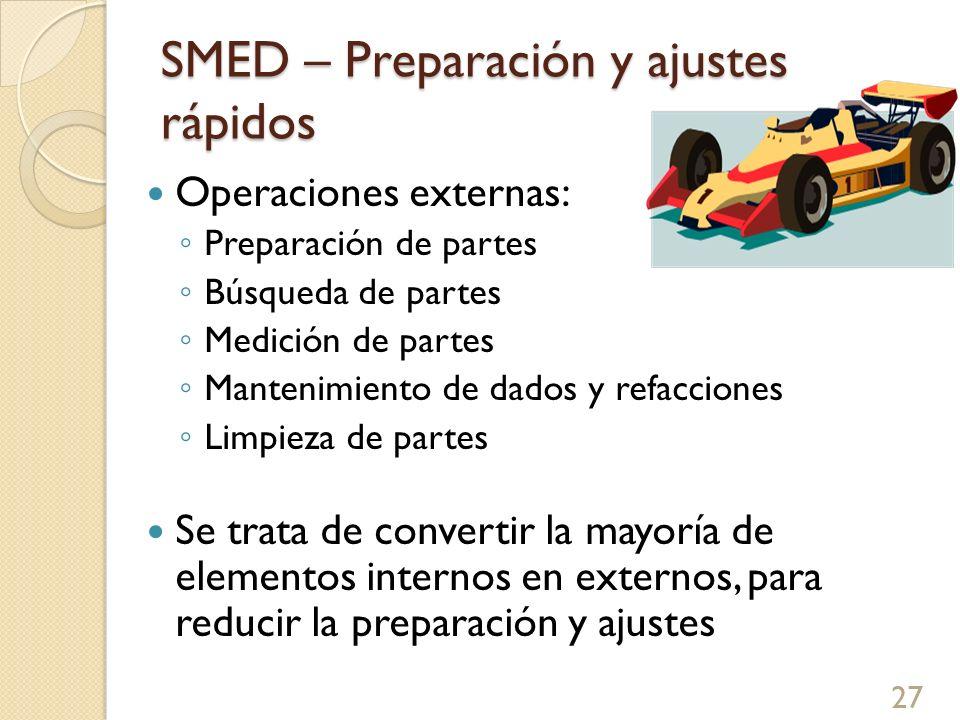 SMED – Preparación y ajustes rápidos Operaciones externas: Preparación de partes Búsqueda de partes Medición de partes Mantenimiento de dados y refacc