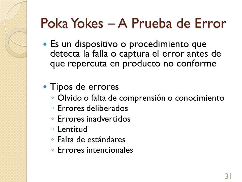 Poka Yokes – A Prueba de Error Es un dispositivo o procedimiento que detecta la falla o captura el error antes de que repercuta en producto no conform