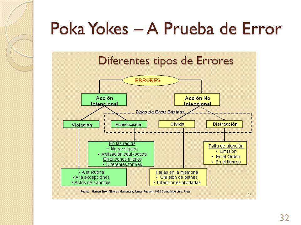 Poka Yokes – A Prueba de Error Paro (Tipo A): Cuando ocurren anormalidades mayores Advertencia (Tipo B): Cuando ocurren anormalidades menores 33