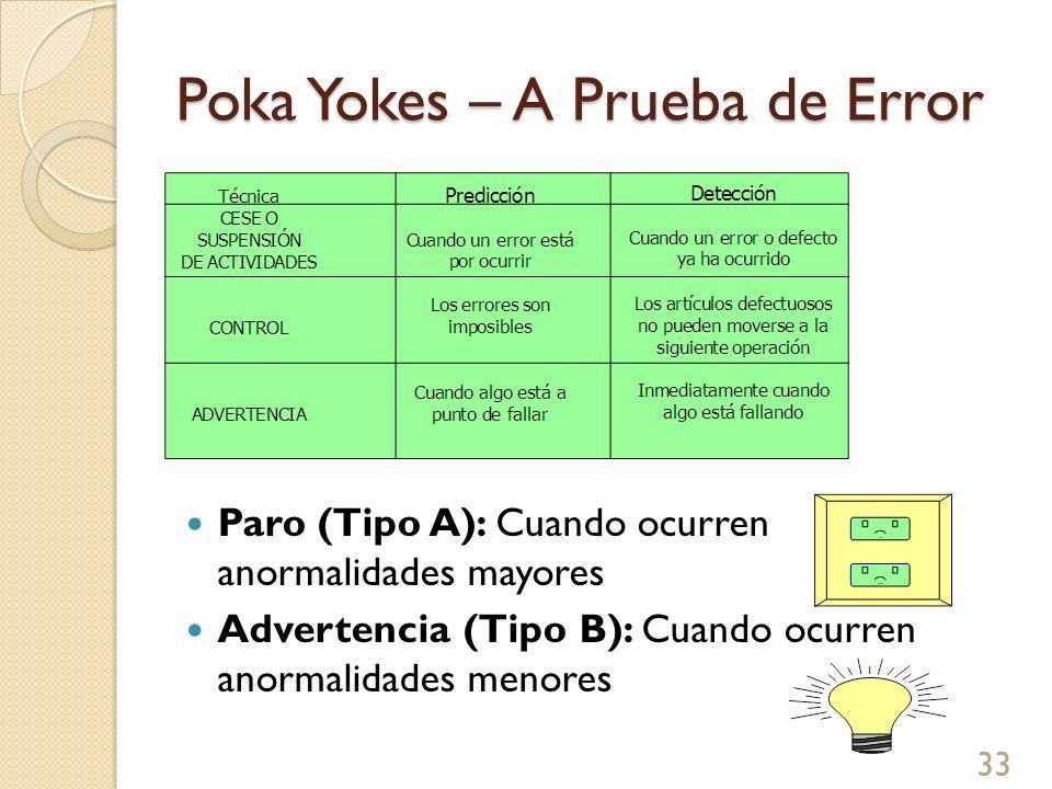 Poka Yokes – Desde el diseño Eliminación de componentes propensos a falla Amplificación de los sentidos humanos Redundancia en el diseño (sistemas de respaldo) Consideración de factores ambientales físicos y funcionales 34