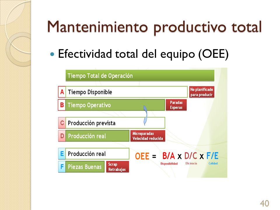 Mantenimiento productivo total Efectividad total del equipo (OEE) 40