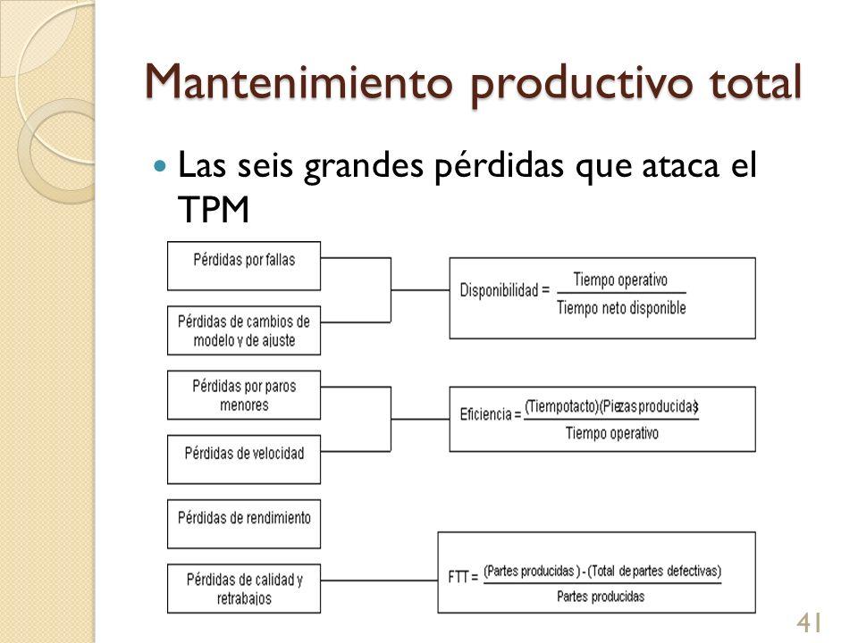 Mantenimiento productivo total Las seis grandes pérdidas que ataca el TPM 41
