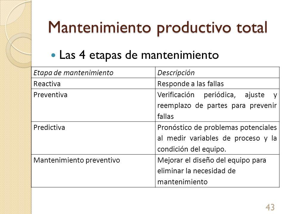 Mantenimiento productivo total Las 4 etapas de mantenimiento 43 Etapa de mantenimientoDescripción ReactivaResponde a las fallas Preventiva Verificació
