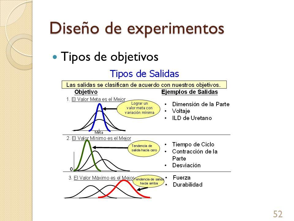 Diseño de experimentos 53 Procedimiento del DOE
