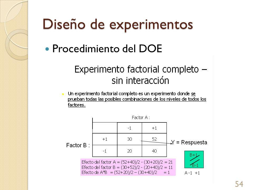Diseño de experimentos 54 Procedimiento del DOE