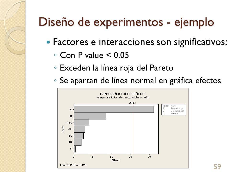 Diseño de experimentos - ejemplo 59 Factores e interacciones son significativos: Con P value < 0.05 Exceden la línea roja del Pareto Se apartan de lín