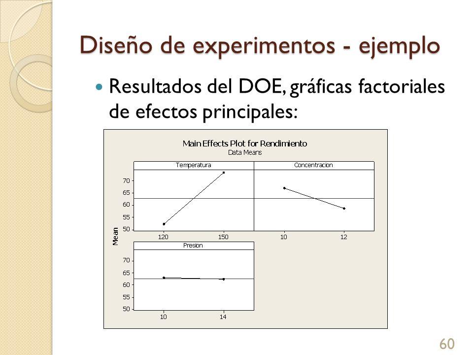 Diseño de experimentos - ejemplo 61 Resultados del DOE, gráficas factoriales de interacciones:
