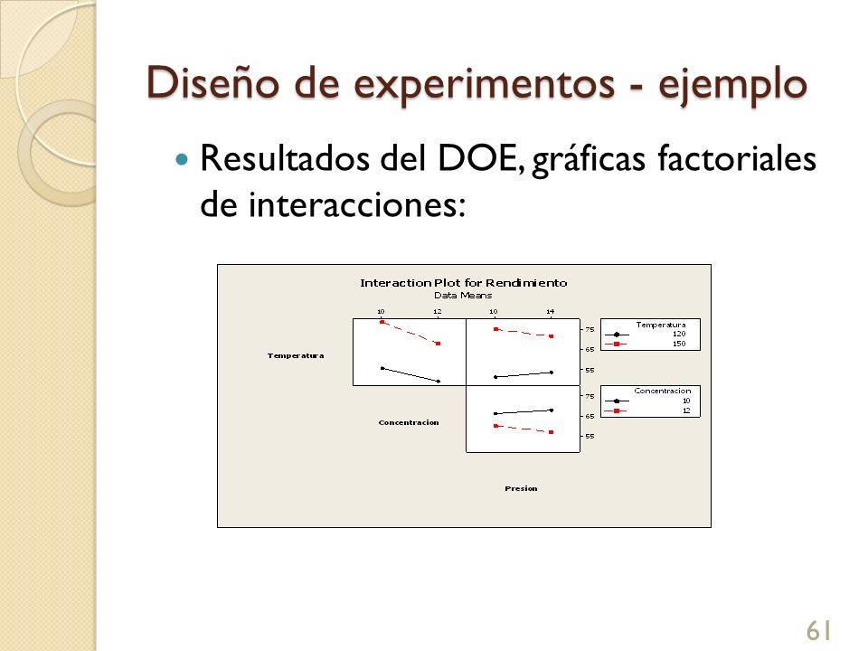 Diseño de experimentos - ejemplo 62 Los factores que tienen más influencia significativa son Temperatura y Concentración se deben opera en 150º y 10 respectivamente, para obtener el mayor rendimiento.