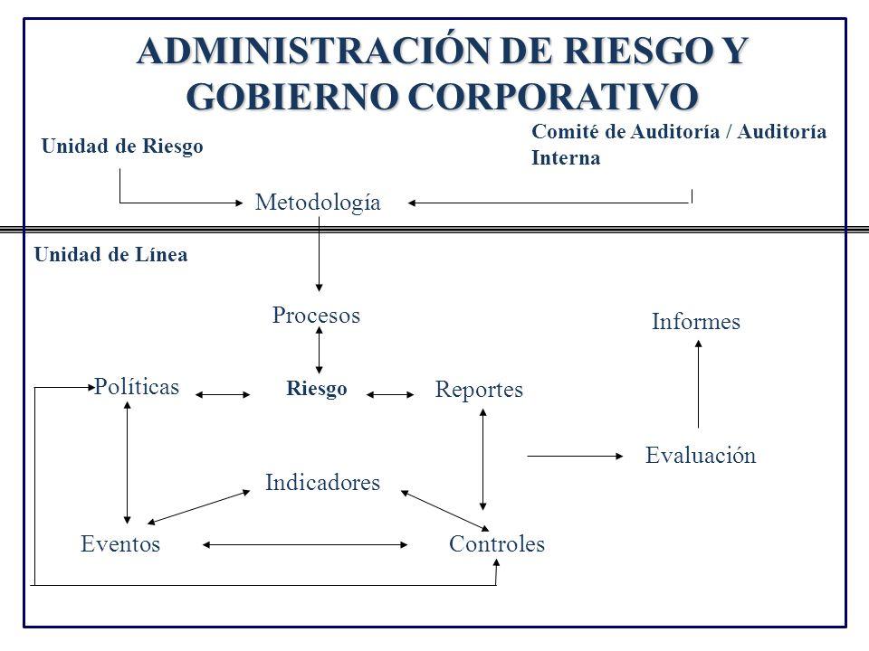 ADMINISTRACIÓN DE RIESGO Y GOBIERNO CORPORATIVO Riesgo Reportes Políticas ControlesEventos Procesos Metodología Indicadores Comité de Auditoría / Audi