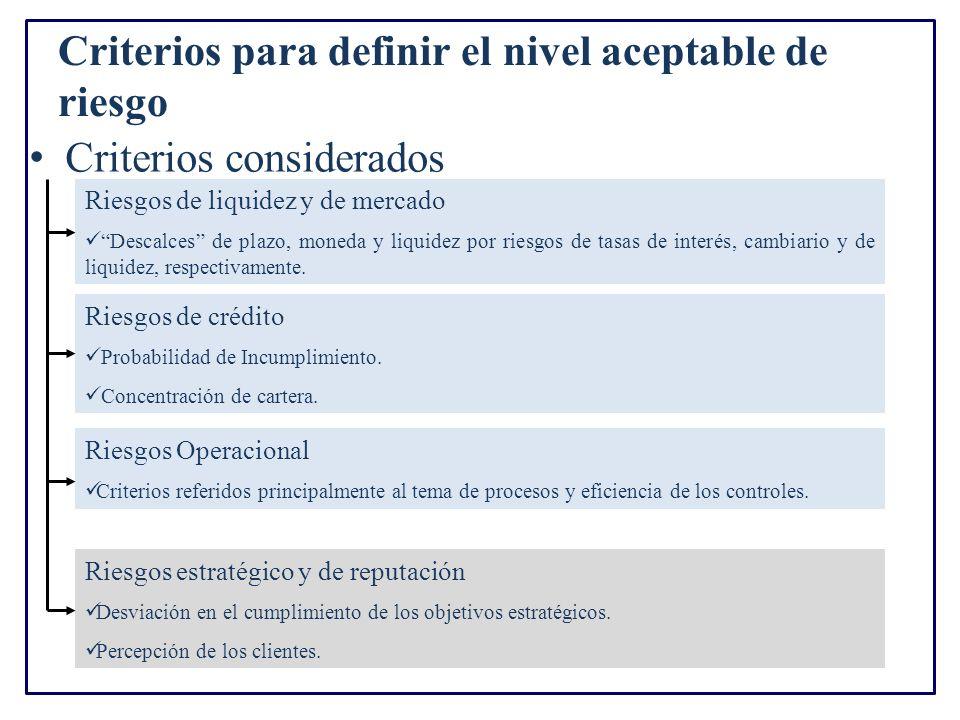 Criterios para definir el nivel aceptable de riesgo Criterios considerados Riesgos de liquidez y de mercado Descalces de plazo, moneda y liquidez por