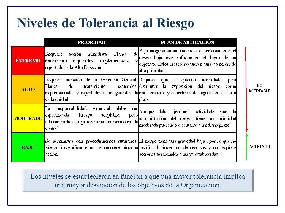 Niveles de Tolerancia al Riesgo Los niveles se establecieron en función a que una mayor tolerancia implica una mayor desviación de los objetivos de la