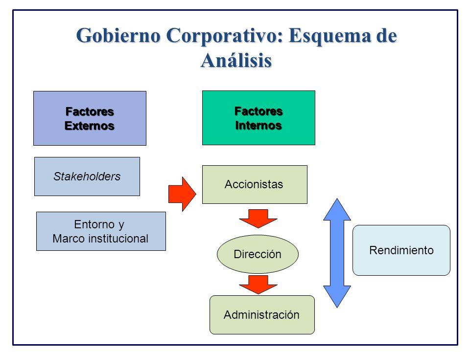 Gobierno Corporativo: Esquema de Análisis Accionistas Stakeholders Dirección Administración FactoresExternos FactoresInternos Rendimiento Entorno y Ma