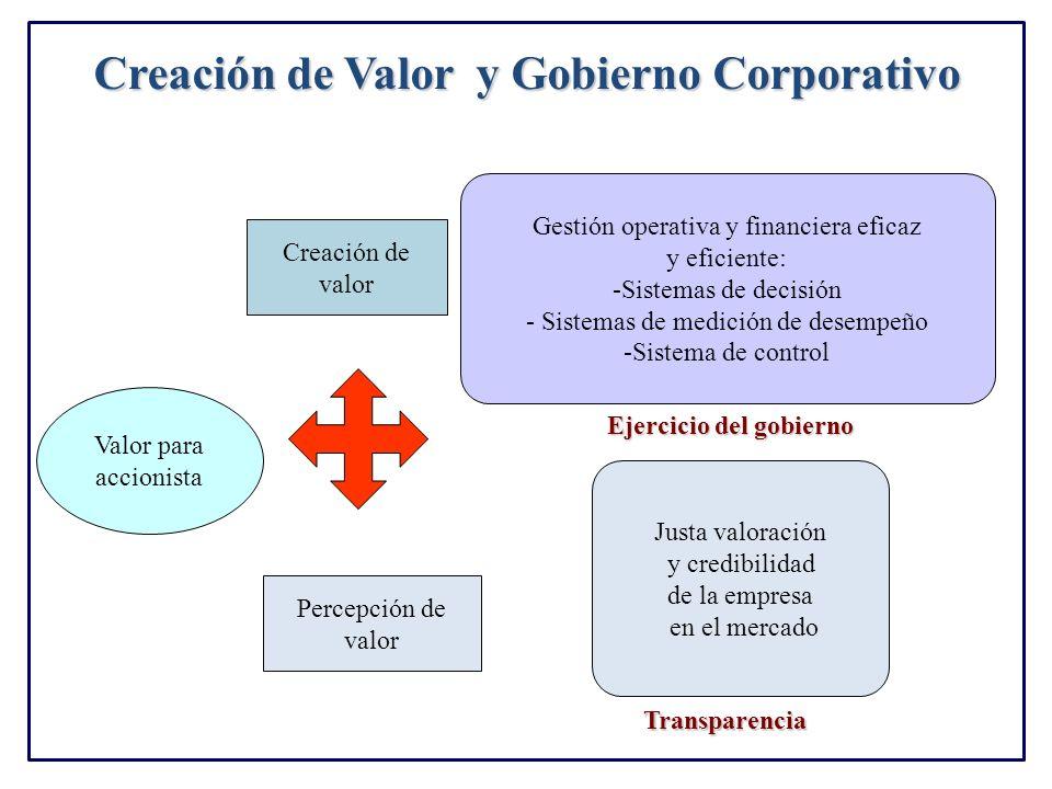 Valor para accionista Creación de valor Percepción de valor Justa valoración y credibilidad de la empresa en el mercado Gestión operativa y financiera