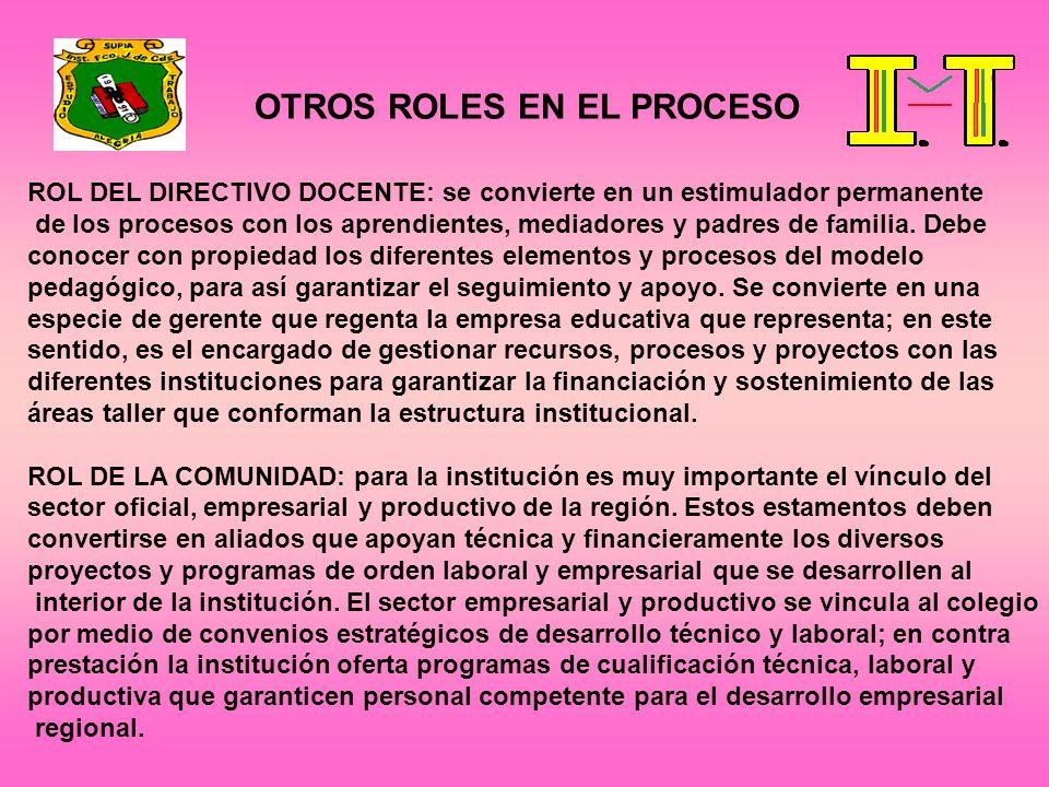 OTROS ROLES EN EL PROCESO ROL DEL DIRECTIVO DOCENTE: se convierte en un estimulador permanente de los procesos con los aprendientes, mediadores y padr