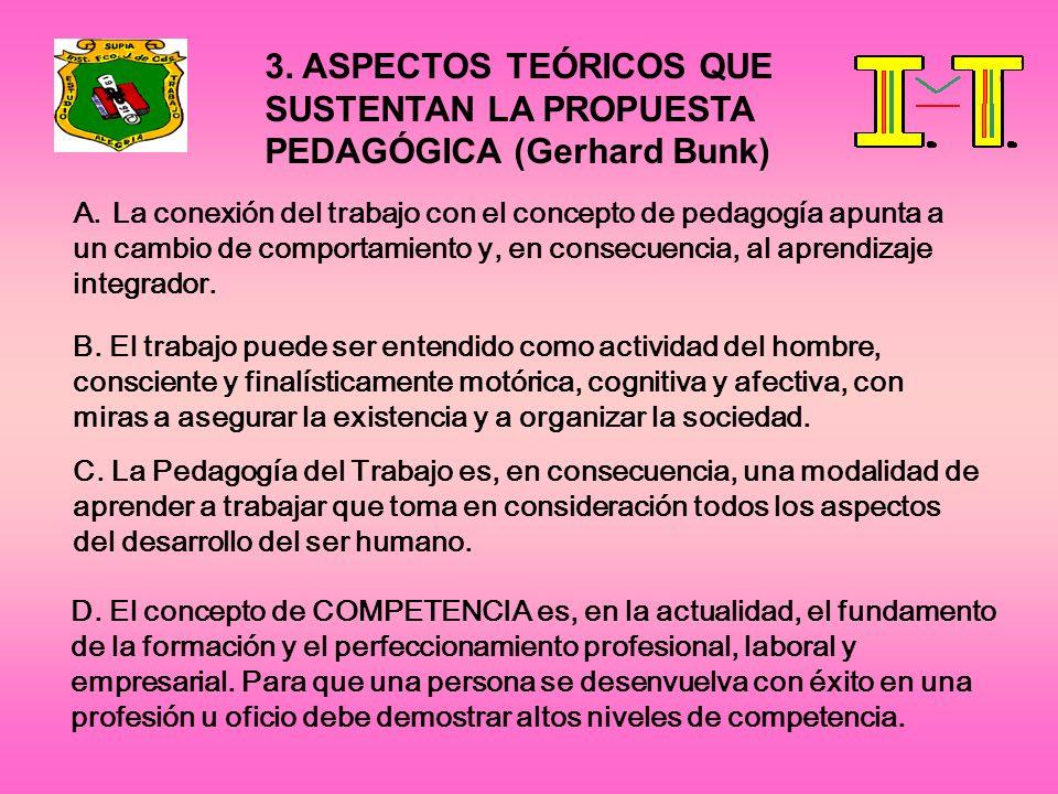 3. ASPECTOS TEÓRICOS QUE SUSTENTAN LA PROPUESTA PEDAGÓGICA (Gerhard Bunk) A.La conexión del trabajo con el concepto de pedagogía apunta a un cambio de