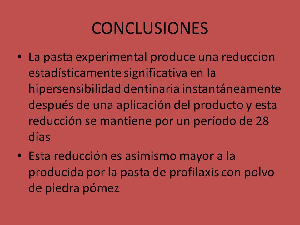 CONCLUSIONES La pasta experimental produce una reduccion estadísticamente significativa en la hipersensibilidad dentinaria instantáneamente después de
