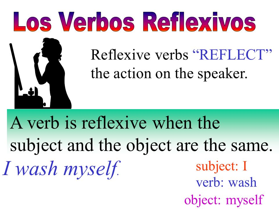 Reflexive verbs REFLECT the action on the speaker. A verb is reflexive when the subject and the object are the same. I wash myself. subject: I verb: w