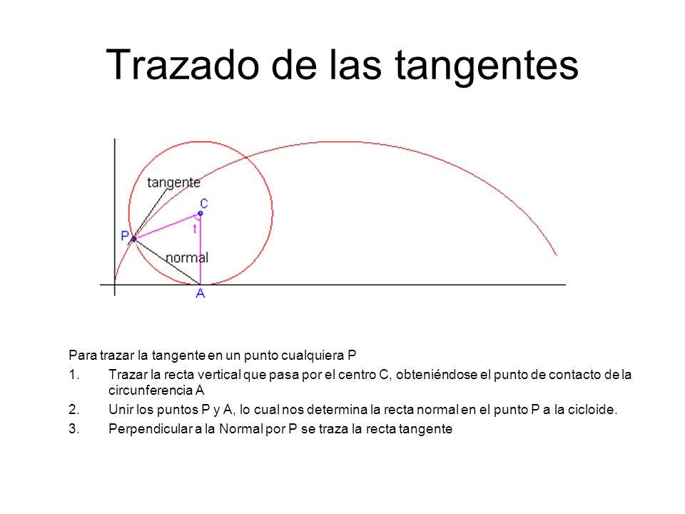 Trazado de las tangentes Para trazar la tangente en un punto cualquiera P 1.Trazar la recta vertical que pasa por el centro C, obteniéndose el punto d