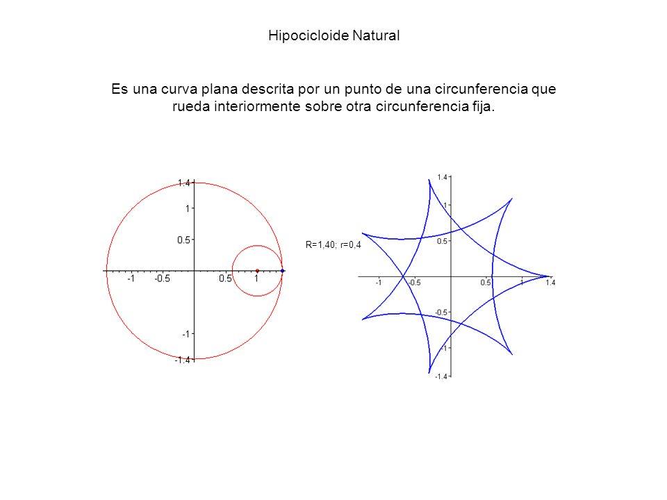 Hipocicloide Natural Es una curva plana descrita por un punto de una circunferencia que rueda interiormente sobre otra circunferencia fija. R=1,40; r=