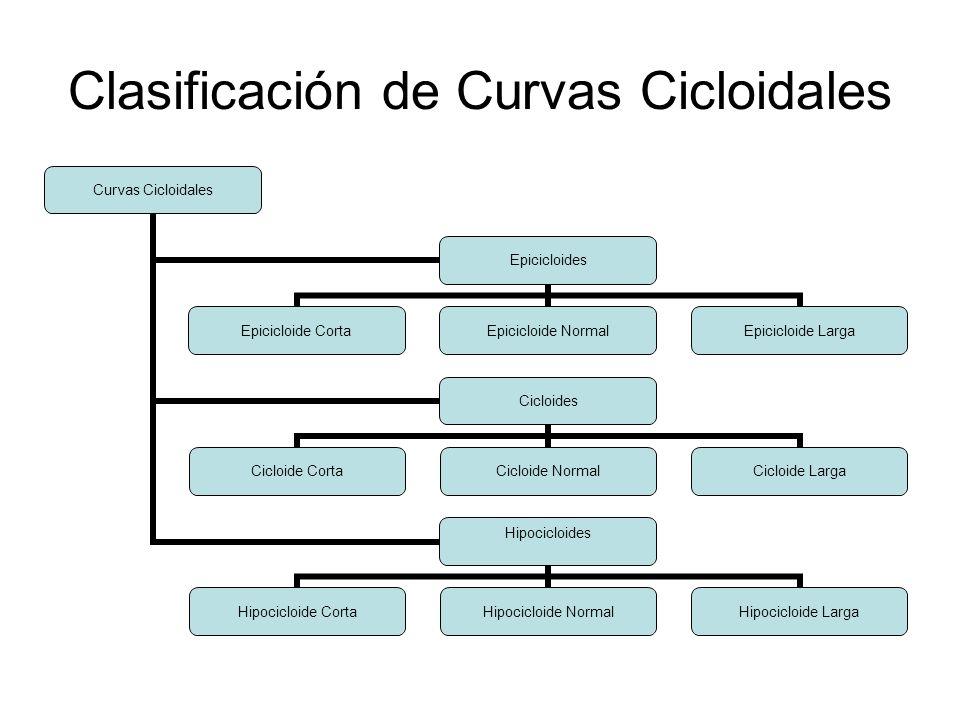 Clasificación de Curvas Cicloidales Curvas Cicloidales Epicicloides Epicicloide Corta Epicicloide Normal Epicicloide Larga Cicloides Cicloide Corta Ci