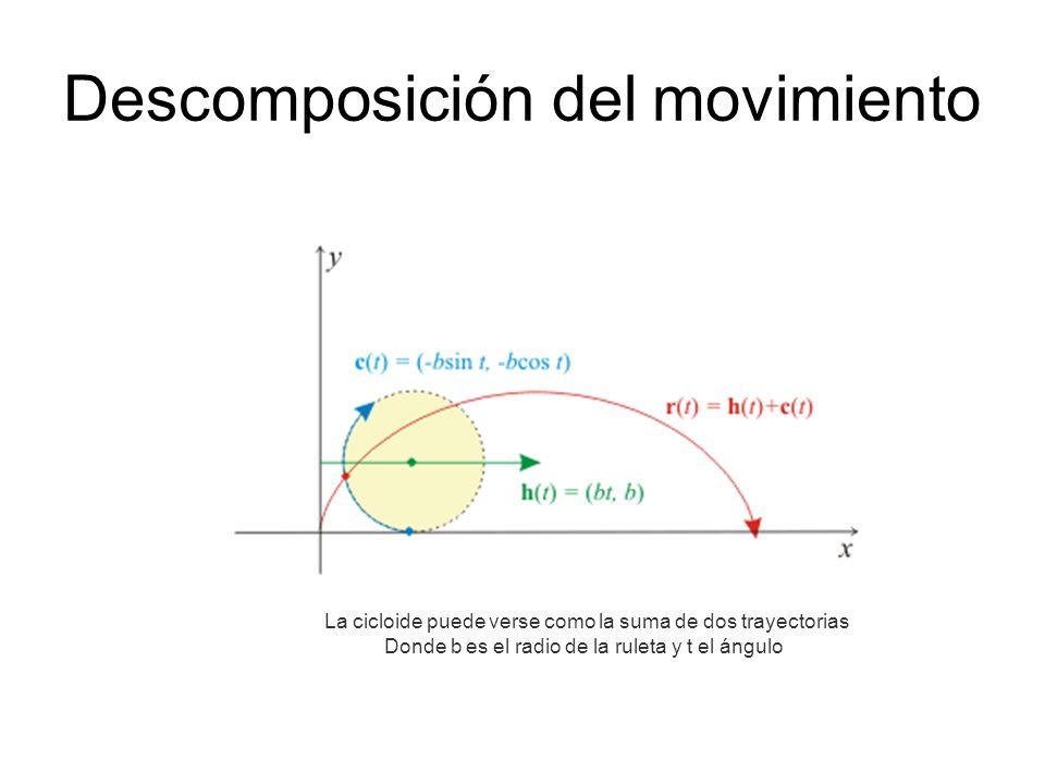 Descomposición del movimiento La cicloide puede verse como la suma de dos trayectorias Donde b es el radio de la ruleta y t el ángulo