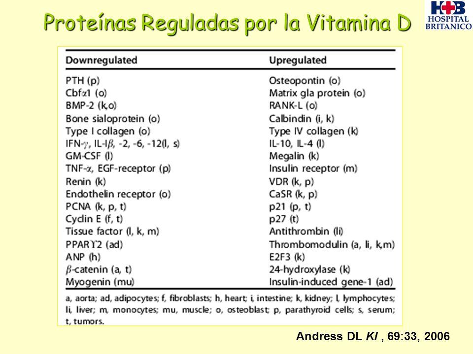 Proteínas Reguladas por la Vitamina D Andress DL KI, 69:33, 2006